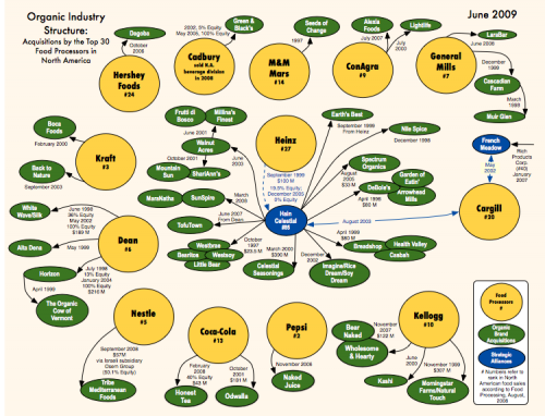 Organic Industry Structure Chart Phil Howard