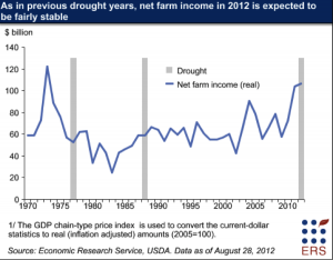 Farm Income in Drought Years