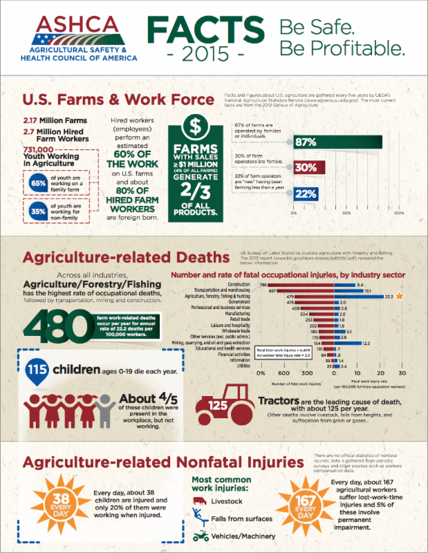 Farm Safety Fact Sheet