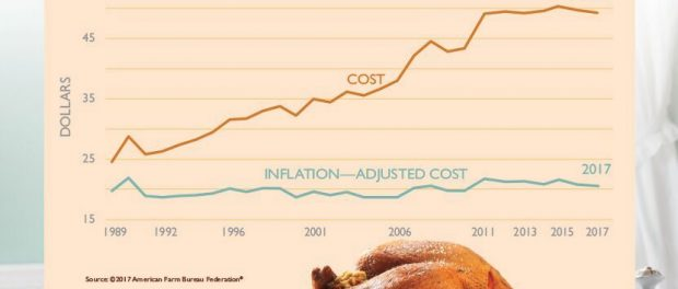 The Cost of Thanksgiving Dinner