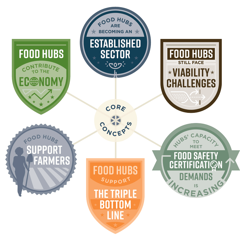 The impact of food hubs in the food industry